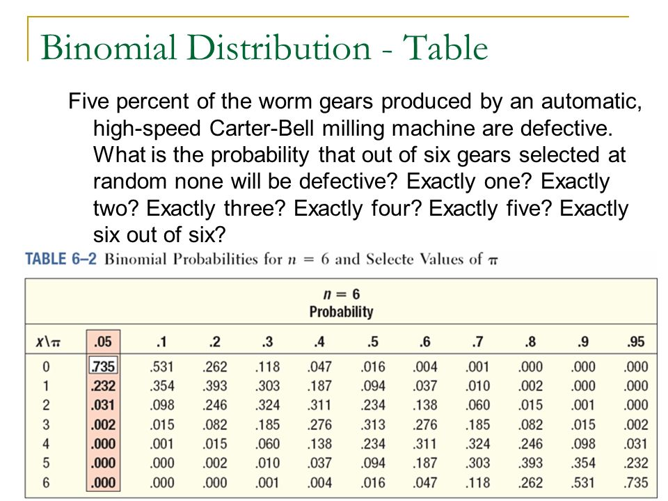 22 Binomial Distribution - Table Five percent of the worm gears produced by an automatic, high-speed Carter-Bell milling machine are defective. What i