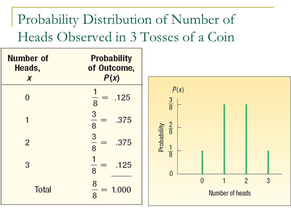 Characteristics of a Probability Distribution 1.