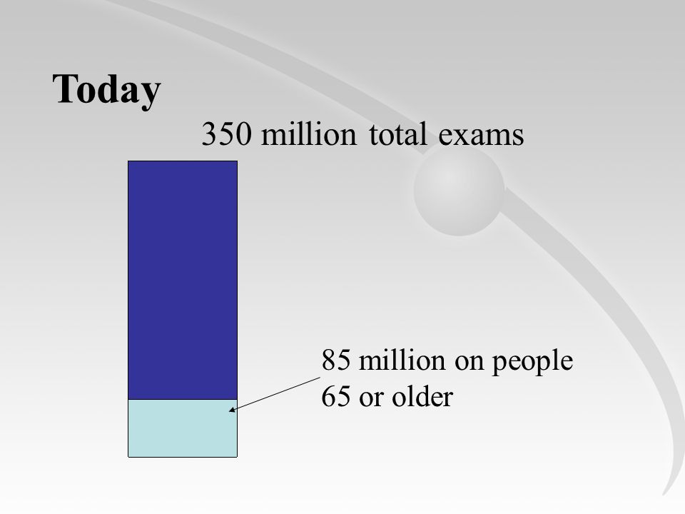 Today 350 million total exams 85 million on people 65 or older