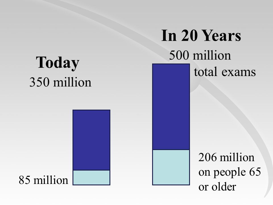 Today In 20 Years 500 million 206 million on people 65 or older 350 million 85 million total exams