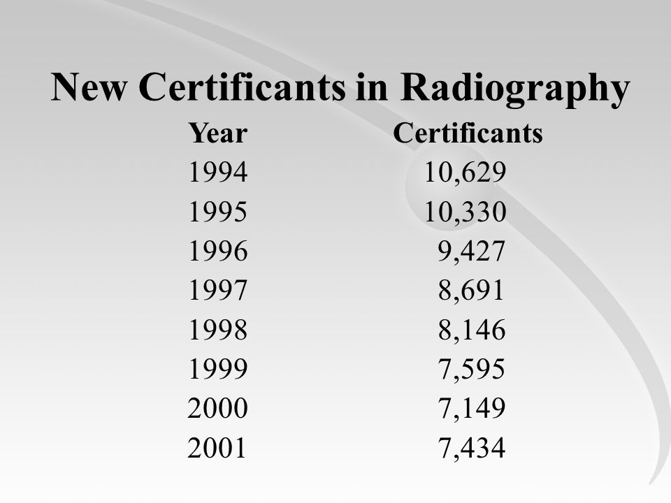 New Certificants in Radiography Certificants 10,629 10,330 9,427 8,691 8,146 7,595 7,149 7,434 Year 1994 1995 1996 1997 1998 1999 2000 2001