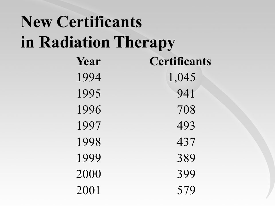 Certificants 1,045 941 708 493 437 389 399 579 Year 1994 1995 1996 1997 1998 1999 2000 2001 New Certificants in Radiation Therapy