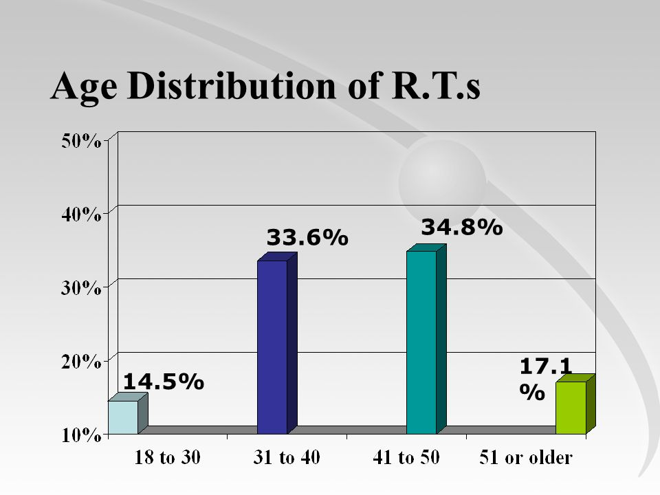 Age Distribution of R.T.s 14.5% 17.1 % 34.8% 33.6%