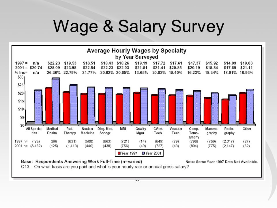 Wage & Salary Survey