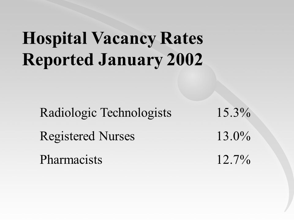 Hospital Vacancy Rates Reported January 2002 Radiologic Technologists15.3% Registered Nurses13.0% Pharmacists12.7%