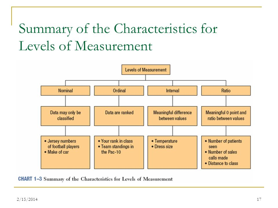 2/15/201417 Summary of the Characteristics for Levels of Measurement