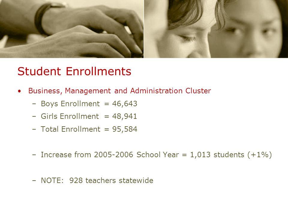 Student Enrollments Business, Management and Administration Cluster –Boys Enrollment= 46,643 –Girls Enrollment = 48,941 –Total Enrollment= 95,584 –Inc