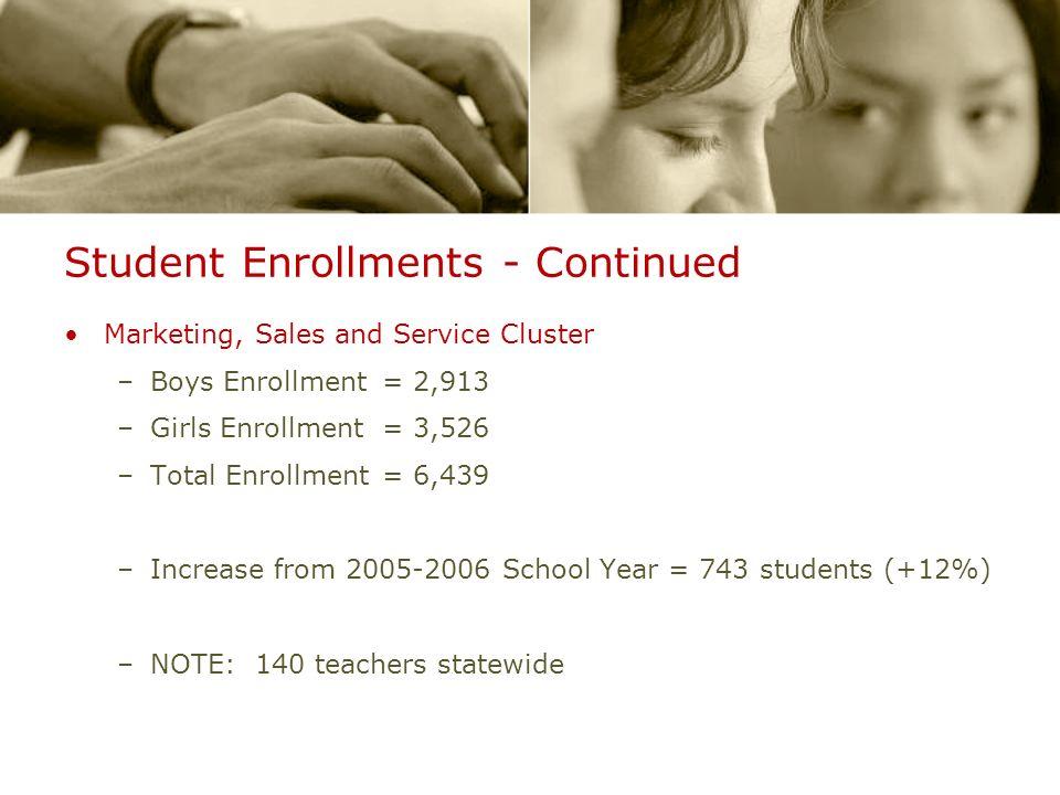 Student Enrollments - Continued Marketing, Sales and Service Cluster –Boys Enrollment= 2,913 –Girls Enrollment = 3,526 –Total Enrollment= 6,439 –Incre