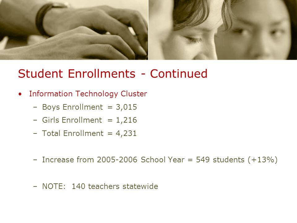 Student Enrollments - Continued Information Technology Cluster –Boys Enrollment= 3,015 –Girls Enrollment = 1,216 –Total Enrollment= 4,231 –Increase fr
