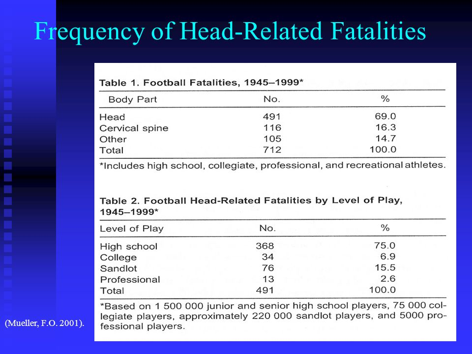 Frequency of Head-Related Fatalities (Mueller, F.O. 2001).