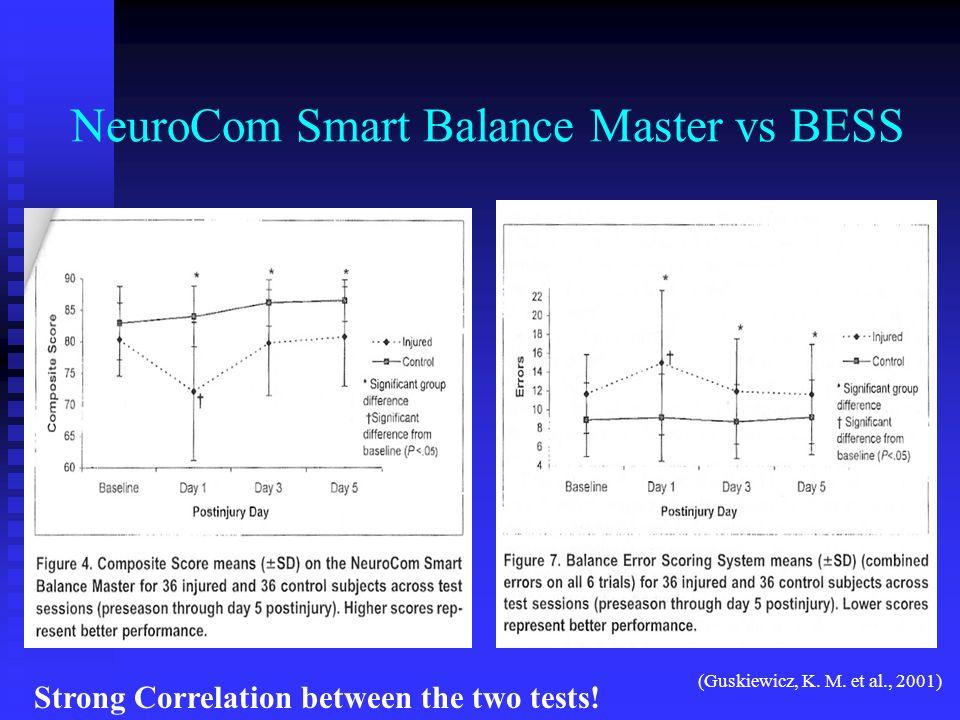 NeuroCom Smart Balance Master vs BESS (Guskiewicz, K. M. et al., 2001) Strong Correlation between the two tests!