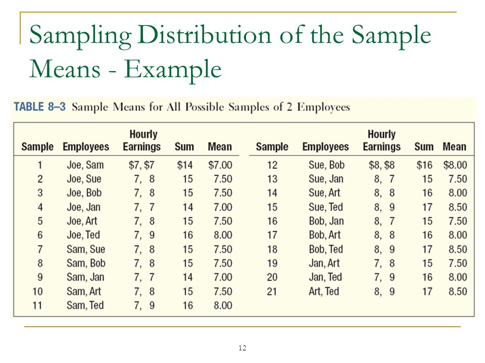 12 Sampling Distribution of the Sample Means - Example