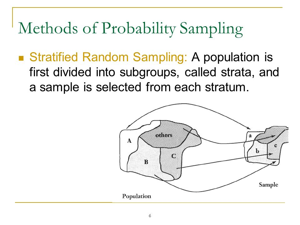 6 Methods of Probability Sampling Stratified Random Sampling: A population is first divided into subgroups, called strata, and a sample is selected fr
