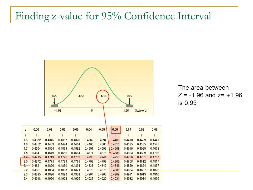 5 Finding z-value for 95% Confidence Interval The area between Z = -1.96 and z= +1.96 is 0.95