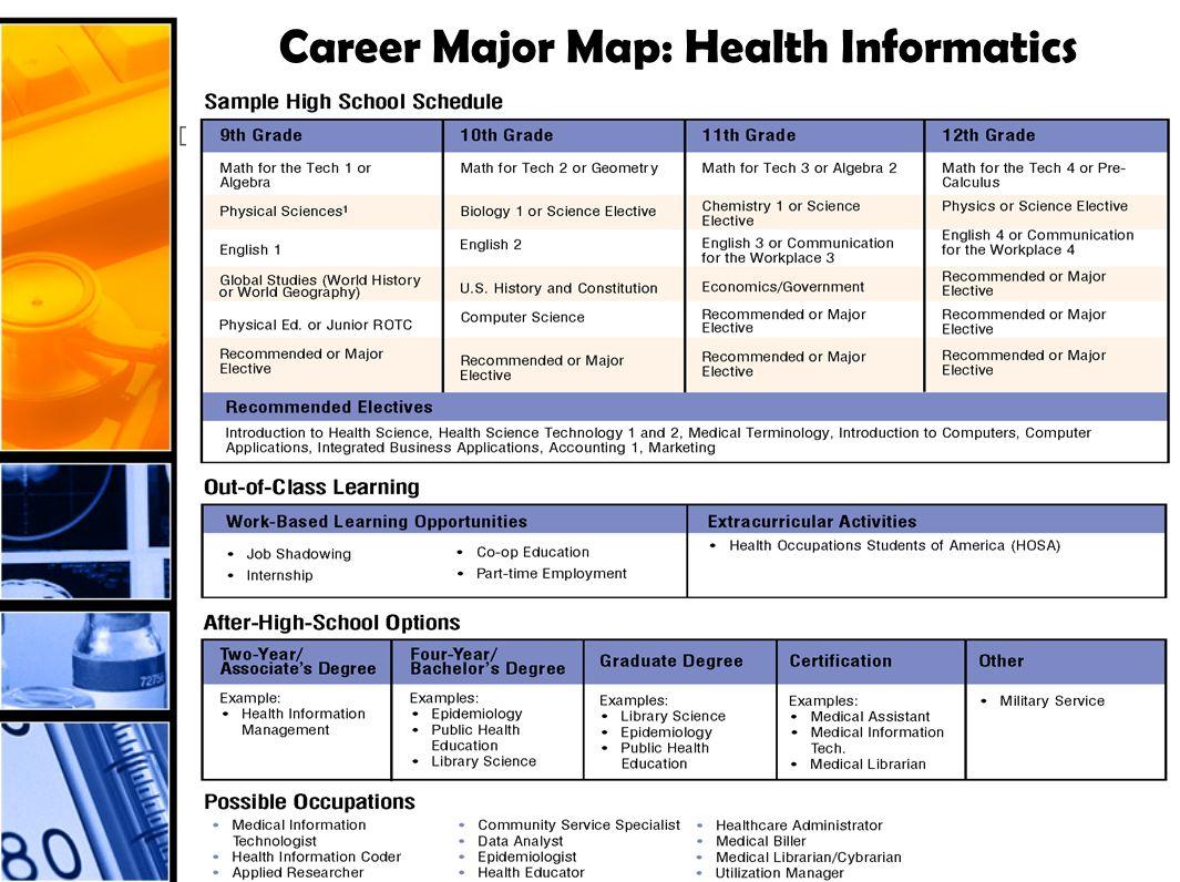 Career Major Map: Health Informatics