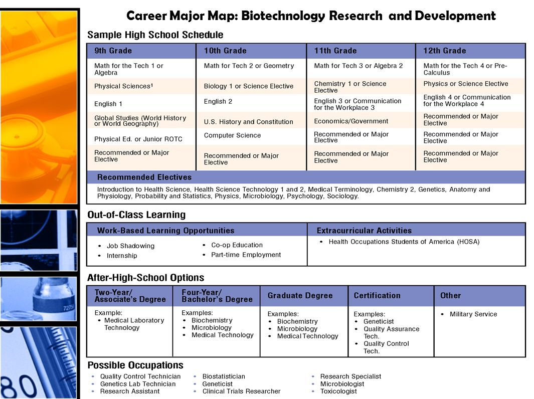 Career Major Map: Biotechnology Research and Development