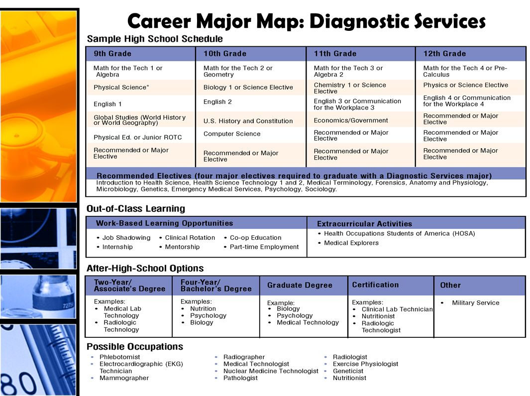 Career Major Map: Diagnostic Services