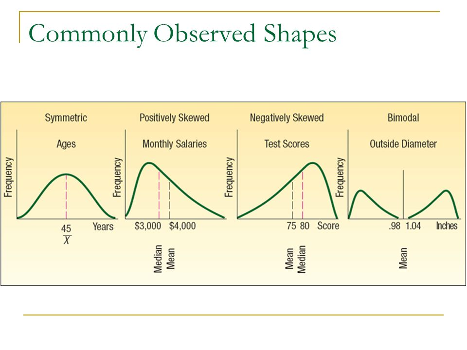 Commonly Observed Shapes