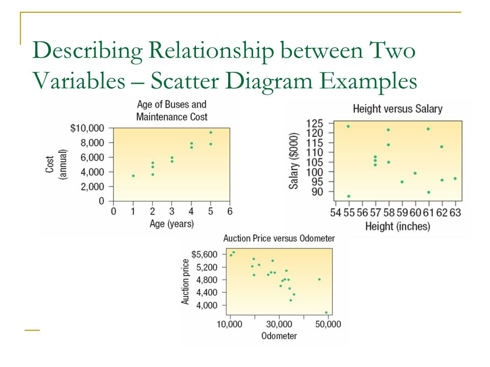 Describing Relationship between Two Variables – Scatter Diagram Examples