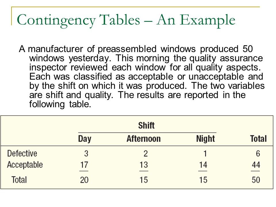 Contingency Tables – An Example A manufacturer of preassembled windows produced 50 windows yesterday. This morning the quality assurance inspector rev