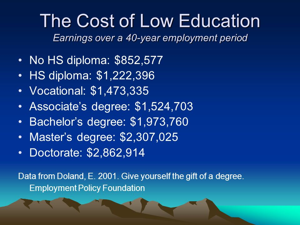 The Cost of Low Education Earnings over a 40-year employment period No HS diploma: $852,577 HS diploma: $1,222,396 Vocational: $1,473,335 Associates degree: $1,524,703 Bachelors degree: $1,973,760 Masters degree: $2,307,025 Doctorate: $2,862,914 Data from Doland, E.