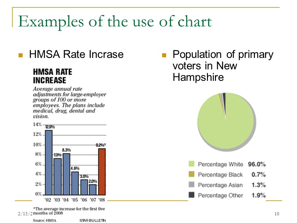 2/15/201410 Examples of the use of chart HMSA Rate Incrase Population of primary voters in New Hampshire