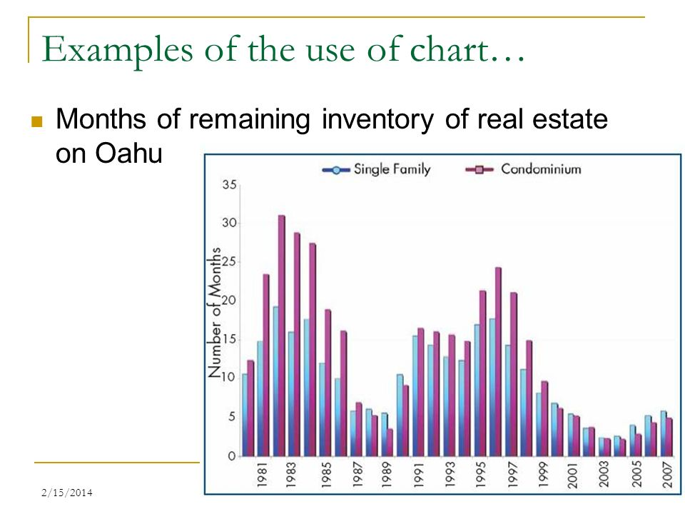 2/15/201411 Examples of the use of chart… Months of remaining inventory of real estate on Oahu