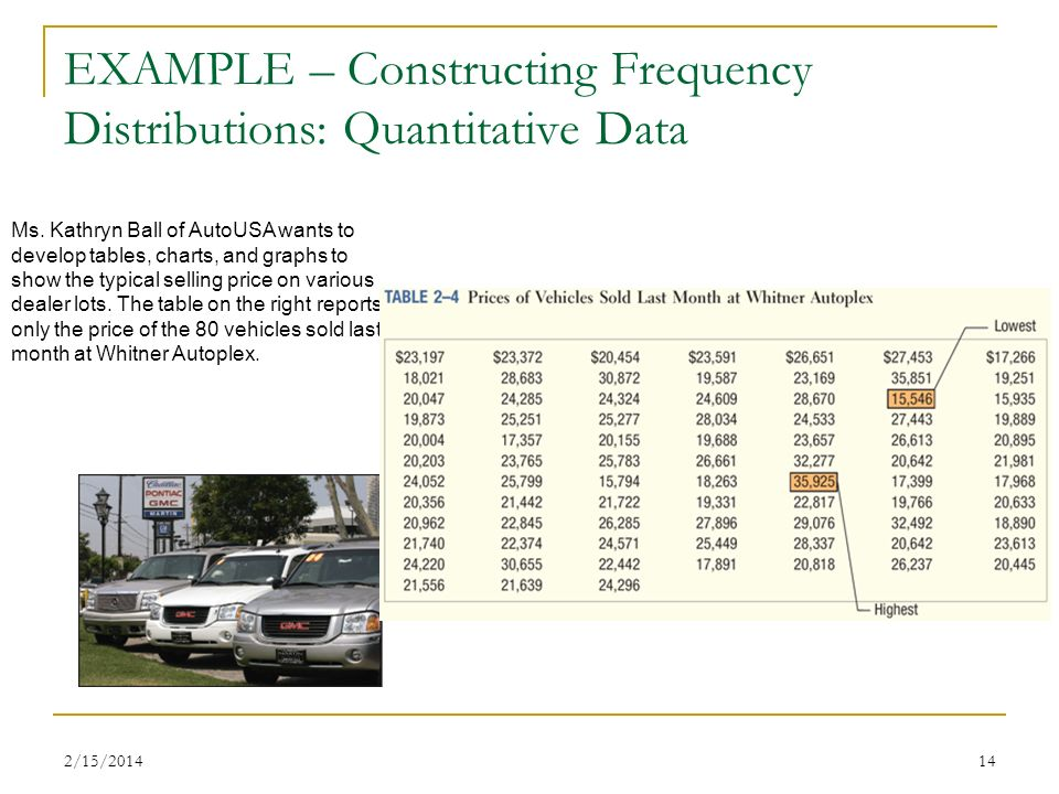 2/15/201414 EXAMPLE – Constructing Frequency Distributions: Quantitative Data Ms. Kathryn Ball of AutoUSA wants to develop tables, charts, and graphs