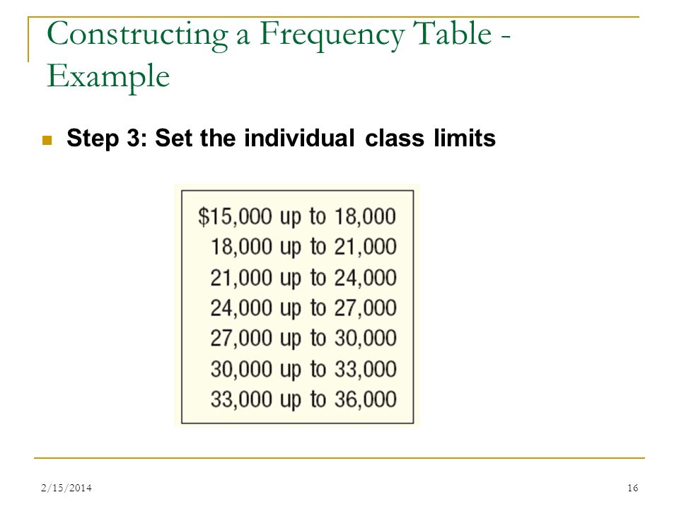 2/15/201416 Step 3: Set the individual class limits Constructing a Frequency Table - Example