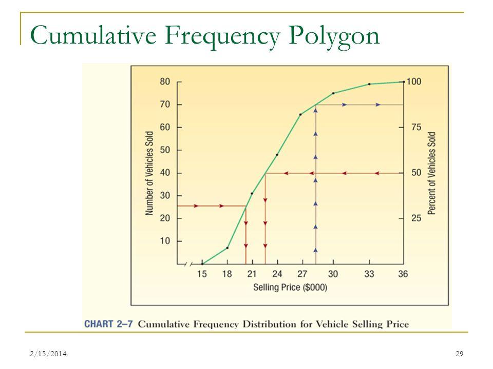 2/15/201429 Cumulative Frequency Polygon