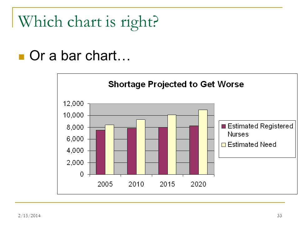 2/15/201433 Which chart is right? Or a bar chart…