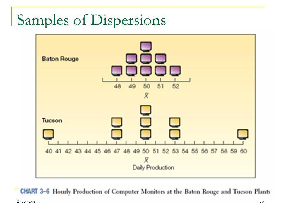 2/15/201419 Samples of Dispersions