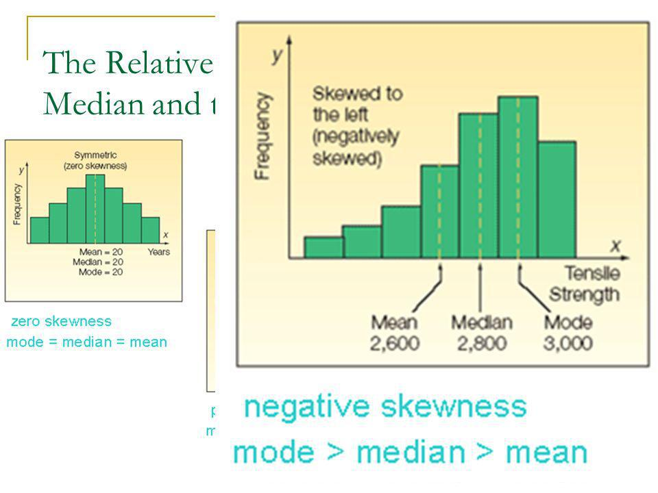 2/15/2014 BUSA320/Sophea Chea 28 The Relative Positions of the Mean, Median and the Mode