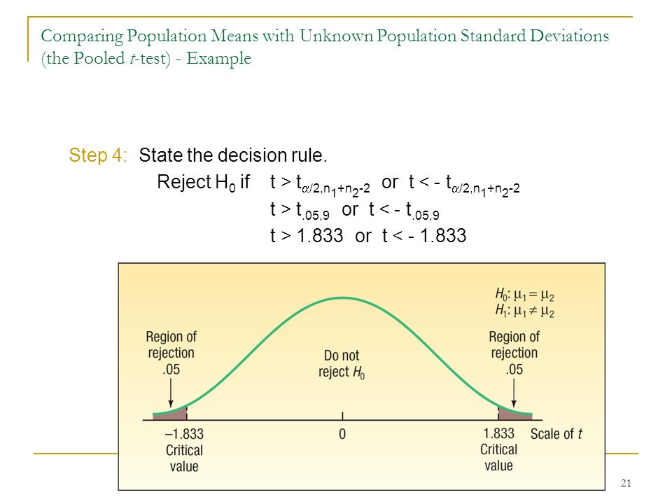 21 Step 4: State the decision rule. Reject H 0 ift > t /2,n 1 +n 2 -2 or t < - t /2,n 1 +n 2 -2 t > t.05,9 or t < - t.05,9 t > 1.833 or t < - 1.833 Co