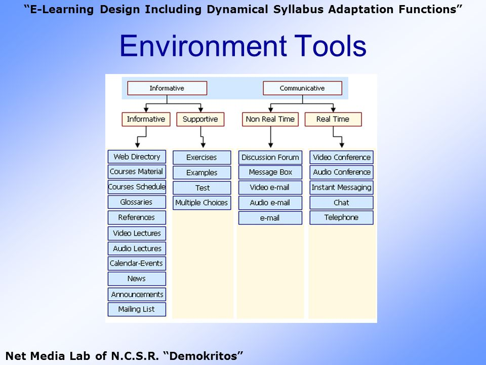 Environment Tools E-Learning Design Including Dynamical Syllabus Adaptation Functions Net Media Lab of N.C.S.R. Demokritos