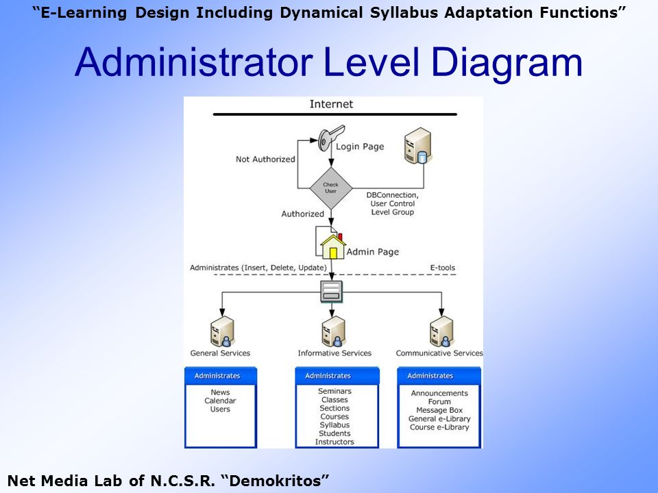 Administrator Level Diagram E-Learning Design Including Dynamical Syllabus Adaptation Functions Net Media Lab of N.C.S.R. Demokritos