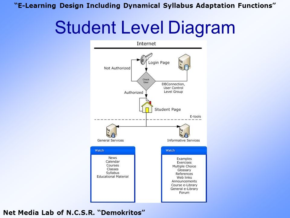 Student Level Diagram E-Learning Design Including Dynamical Syllabus Adaptation Functions Net Media Lab of N.C.S.R. Demokritos
