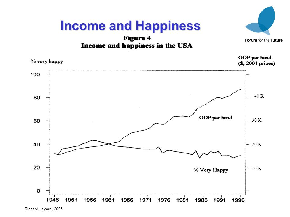 4 Income and Happiness 40 K 30 K 10 K 20 K Richard Layard, 2005