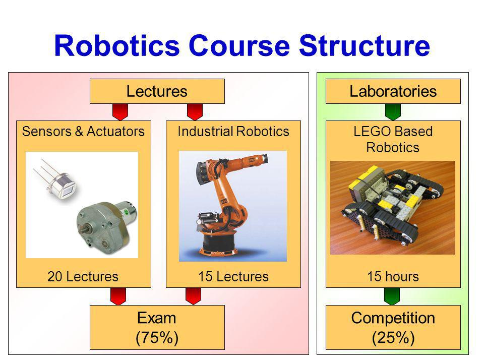 Robotics Course Structure LecturesLaboratories Sensors & Actuators 20 Lectures Exam (75%) Competition (25%) LEGO Based Robotics 15 hours Industrial Robotics 15 Lectures