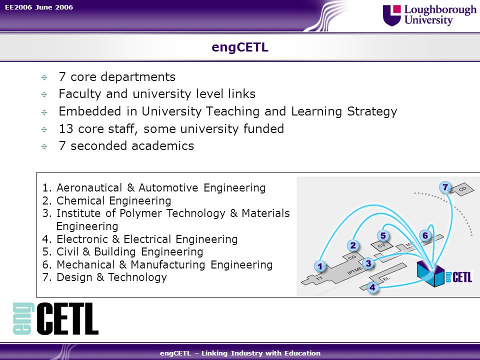 EE2006 June 2006 engCETL – Linking Industry with Education engCETL 7 core departments Faculty and university level links Embedded in University Teachi