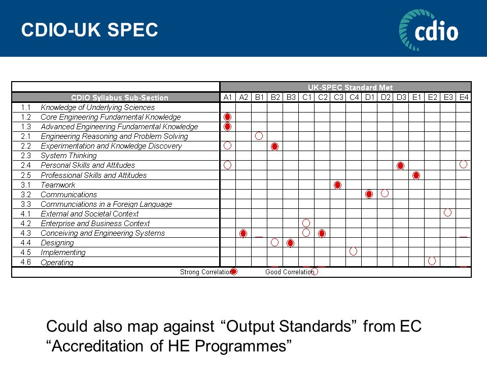 Could also map against Output Standards from EC Accreditation of HE Programmes