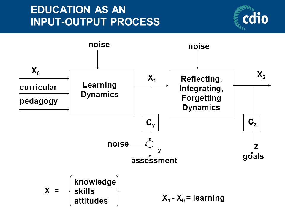 EDUCATION AS AN INPUT-OUTPUT PROCESS Learning Dynamics Reflecting, Integrating, Forgetting Dynamics noise pedagogy curricular X0X0 X1X1 X2X2 CyCy nois