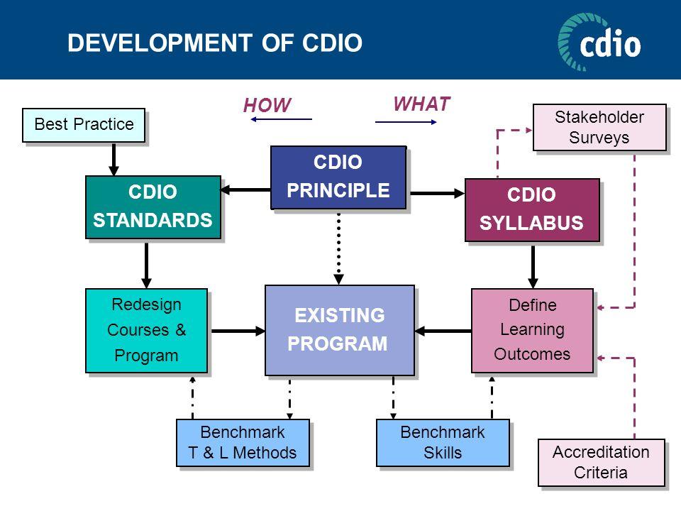 DEVELOPMENT OF CDIO Benchmark T & L Methods Benchmark T & L Methods Redesign Courses & Program Redesign Courses & Program CDIO STANDARDS CDIO STANDARD