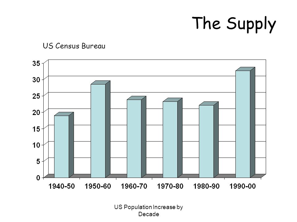 US Population Increase by Decade The Supply US Census Bureau