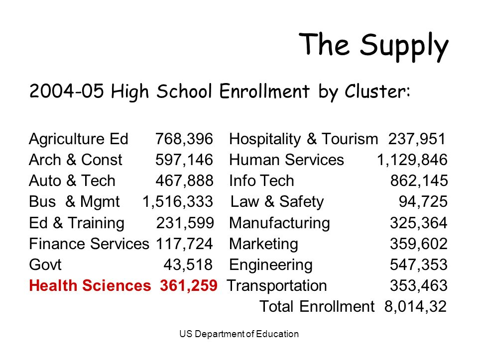 US Department of Education The Supply 2004-05 High School Enrollment by Cluster: Agriculture Ed 768,396 Hospitality & Tourism 237,951 Arch & Const 597