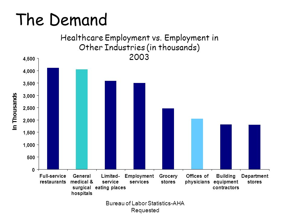 Bureau of Labor Statistics-AHA Requested The Demand Healthcare Employment vs. Employment in Other Industries (in thousands) 2003 0 500 1,000 1,500 2,0