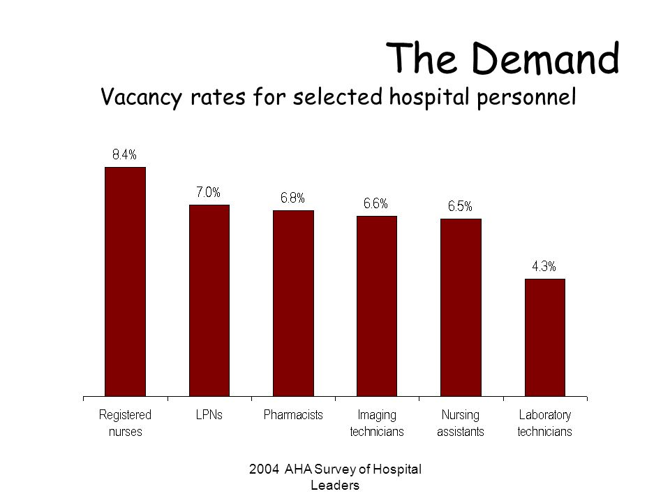 2004 Survey of Hospital Leaders The Demand Percent of hospitals reporting recruitment difficulty