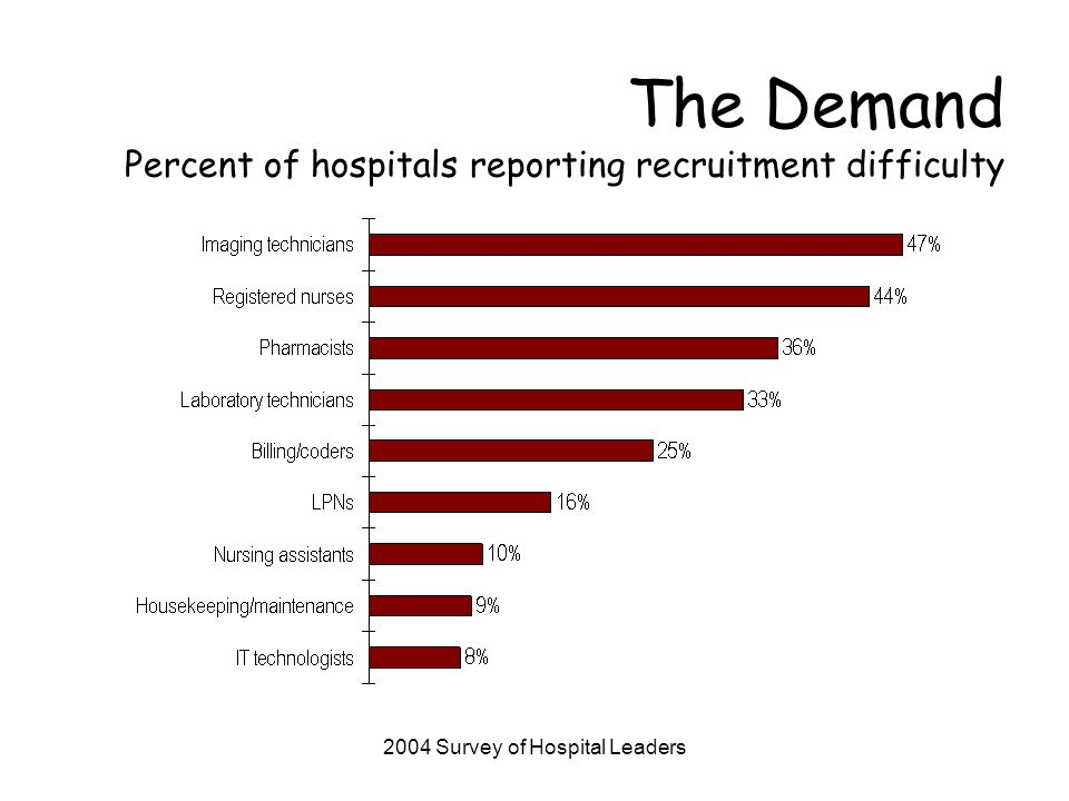 2004 AHA Survey of Hospital Leaders The Demand Reported Impacts of Workforce Shortages