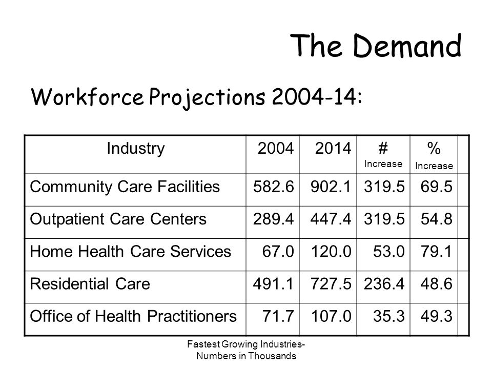 Industries with largest job growth- Numbers in thousands The Demand Workforce Projections 2004-14: Industry20042014# Increase % Increase Offices of Physicians2053.92813.4759.537.0 General Medical & Surgical Offices 4050.94699.0648.116.0 Home health Care Services773.21310.3537.169.5