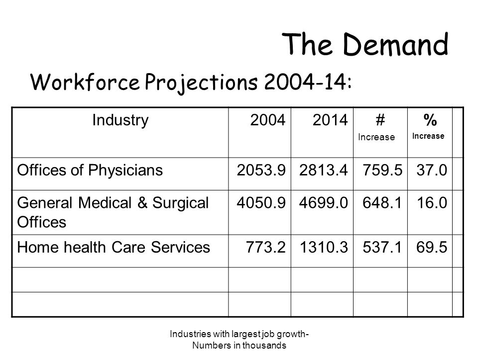 Largest job growth-Numbers in thousands